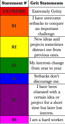 Artifact 7: 12-Item Grit Survey - Discovering the growth mindset